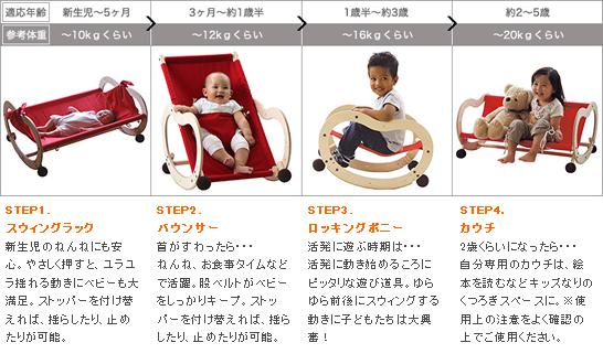 赤ちゃんの成長に合わせて、ずっと使える!